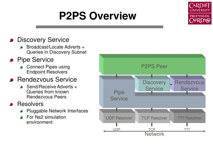 Discovery Service