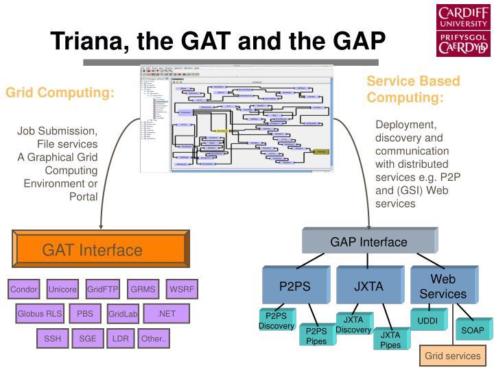 Grid services