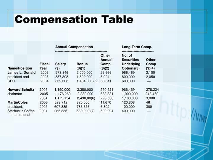 Compensation Table