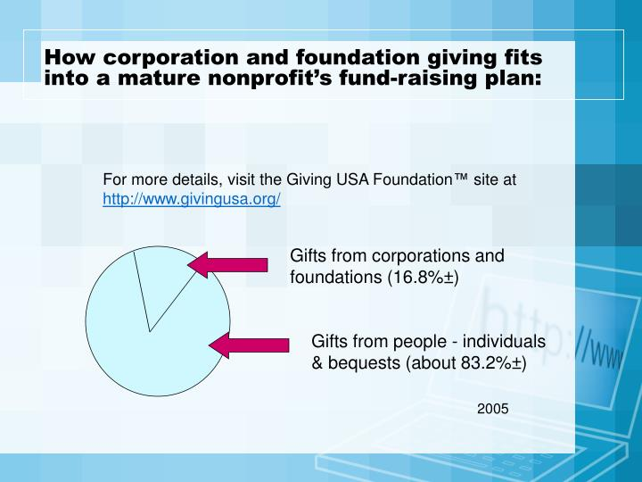 How corporation and foundation giving fits