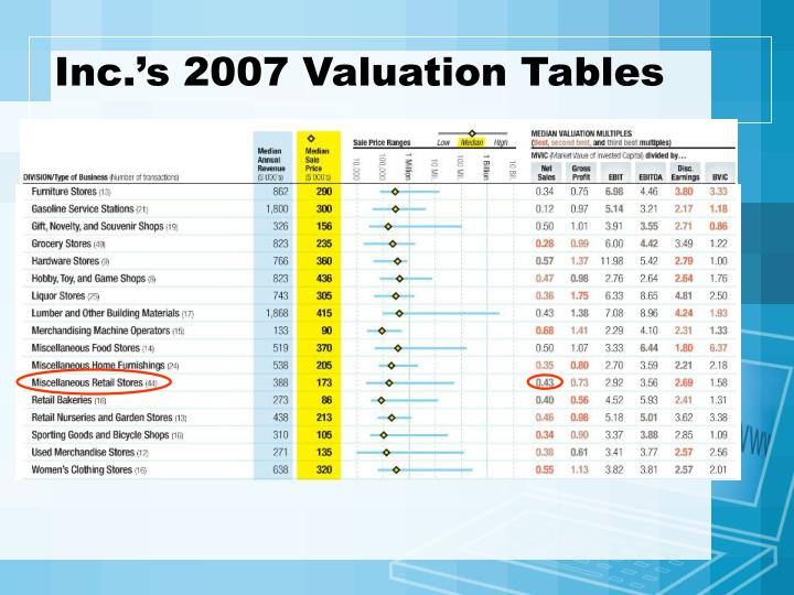Inc.'s 2007 Valuation Tables