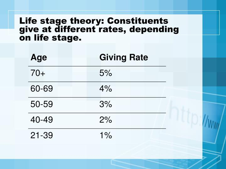 Life stage theory: Constituents give at different rates, depending on life stage.