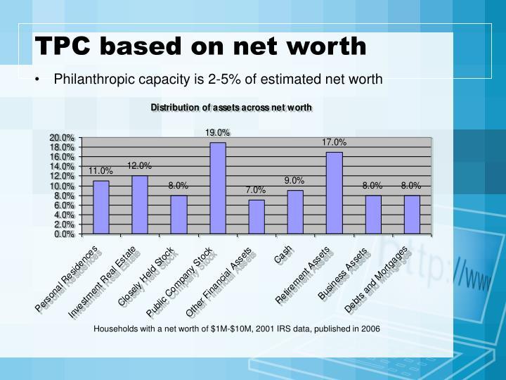 TPC based on net worth