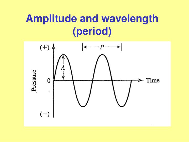 Amplitude and wavelength (period)