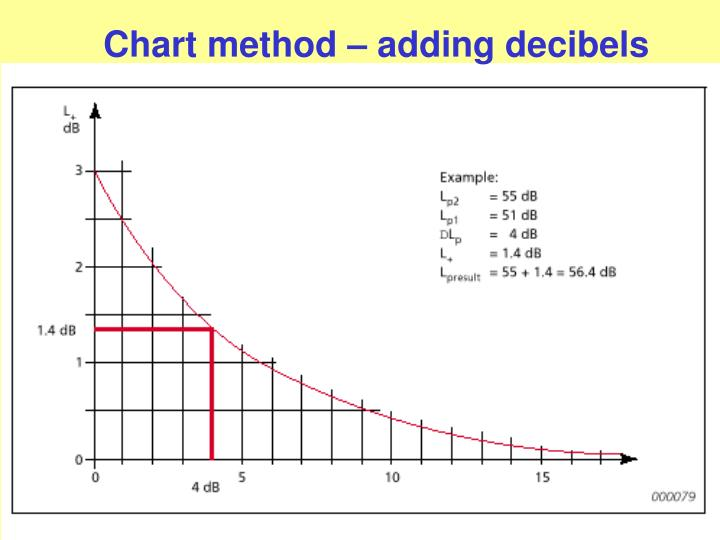 Chart method – adding decibels