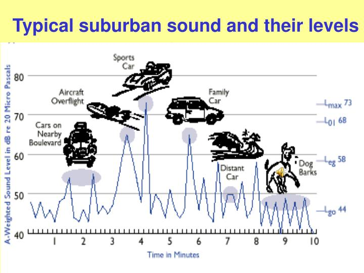 Typical suburban sound and their levels