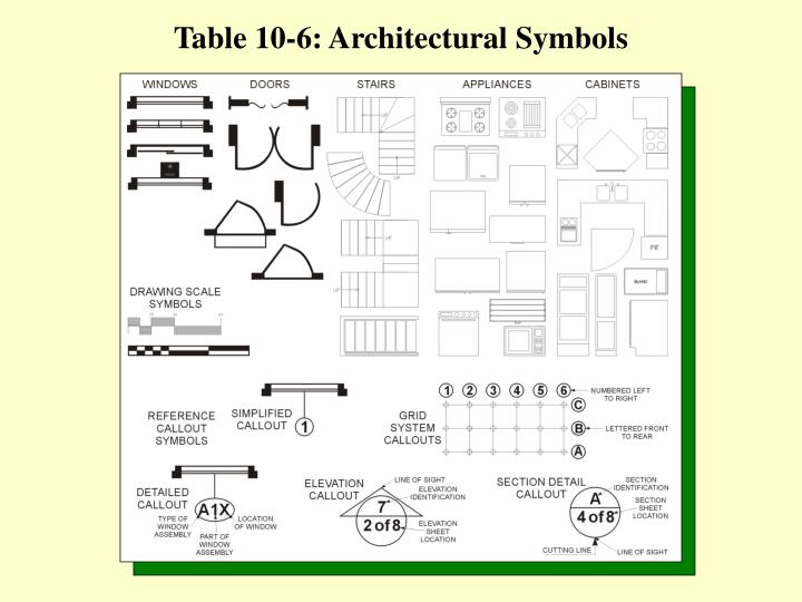 Table 10-6: Architectural Symbols