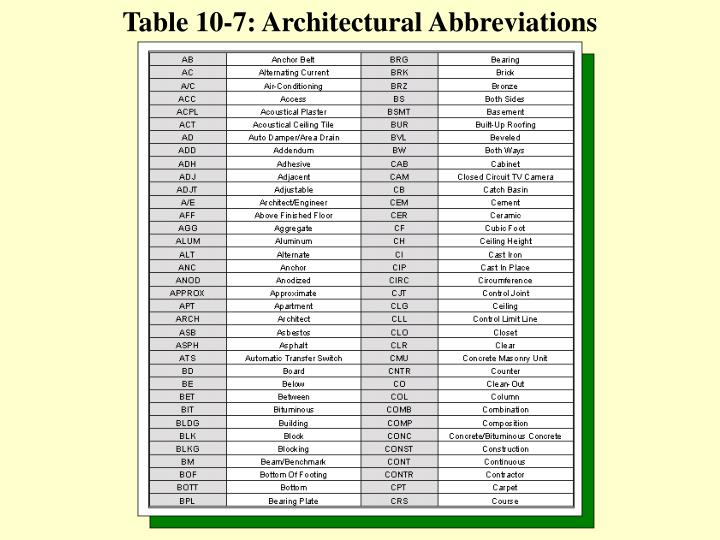 Table 10-7: Architectural Abbreviations