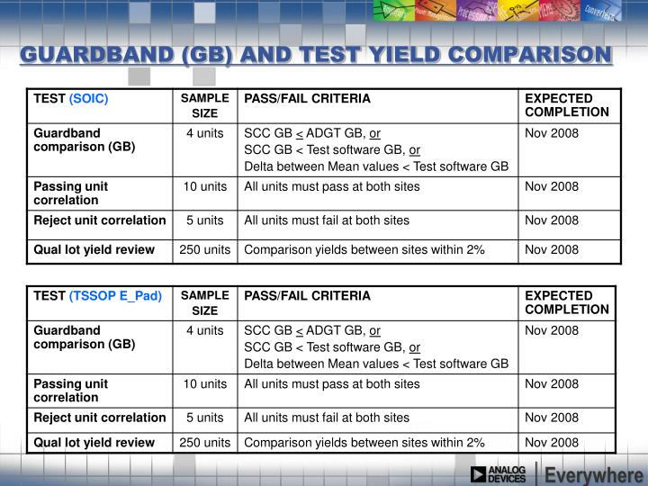Guardband gb and test yield comparison