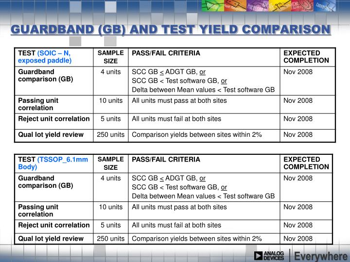 GUARDBAND (GB) AND TEST YIELD COMPARISON