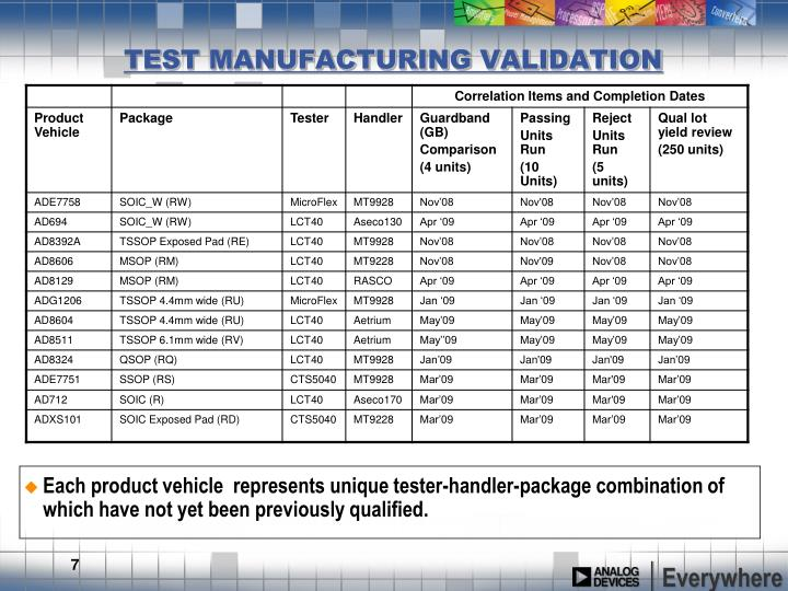 Each product vehicle  represents unique tester-handler-package combination of which have not yet been previously qualified.
