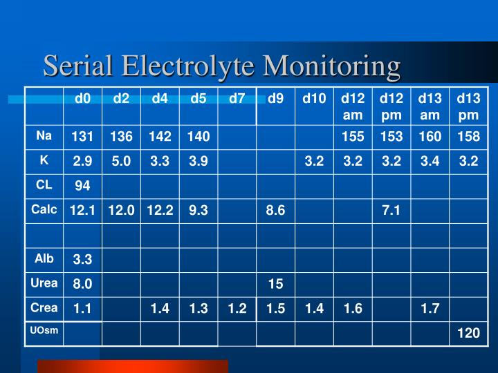 Serial Electrolyte Monitoring