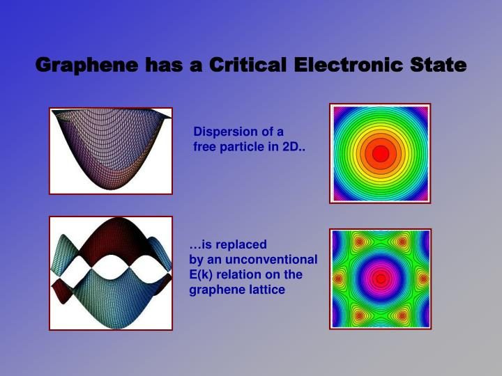 Graphene has a Critical Electronic State