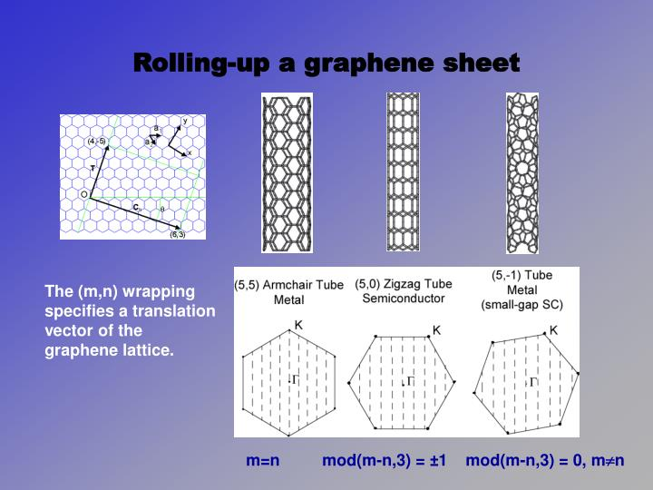 Rolling-up a graphene sheet