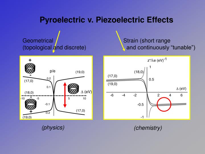 Pyroelectric v. Piezoelectric Effects