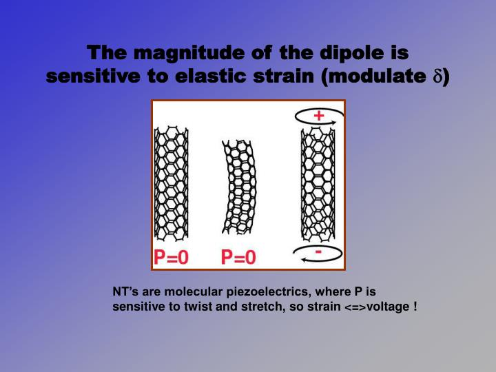 The magnitude of the dipole is