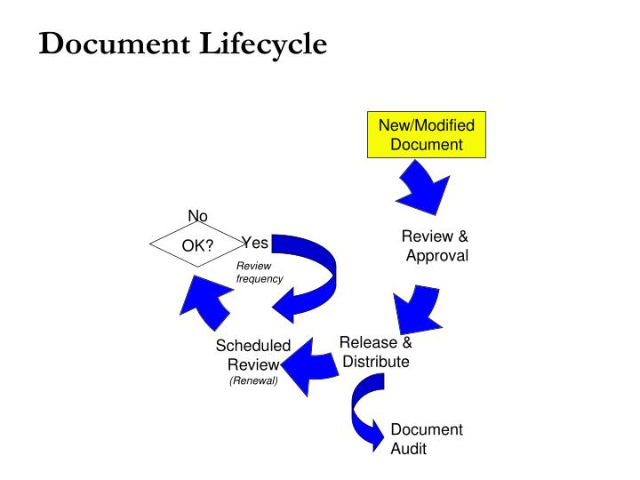Technology Lifecycle Management: Document Lifecycle Pictures To Pin On Pinterest