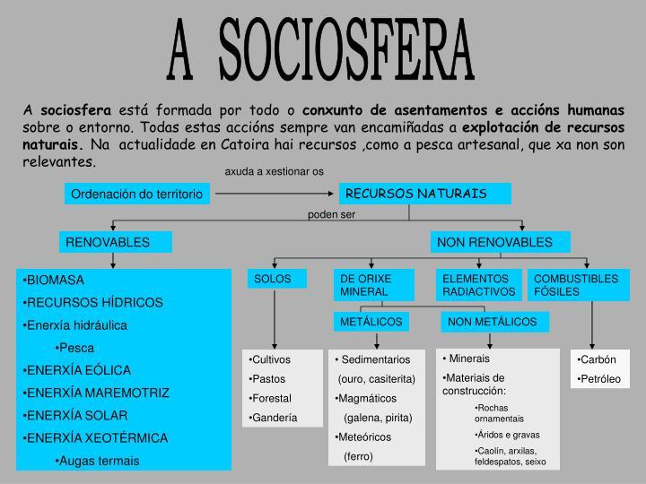 A  SOCIOSFERA