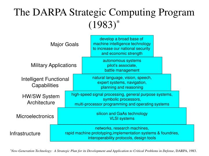 The darpa strategic computing program 1983