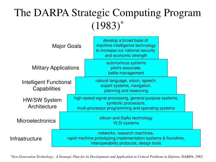 The DARPA Strategic Computing Program (1983)
