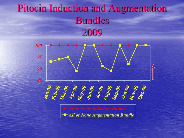 Pitocin Induction and Augmentation Bundles