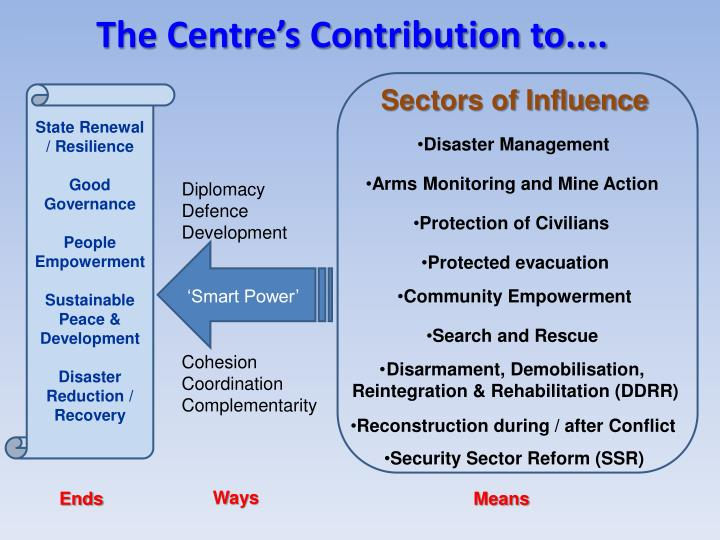 Sectors of Influence