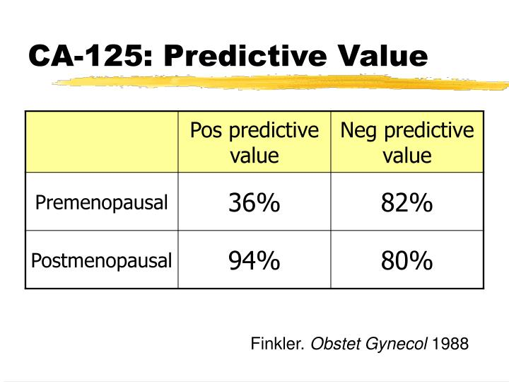 CA-125: Predictive Value