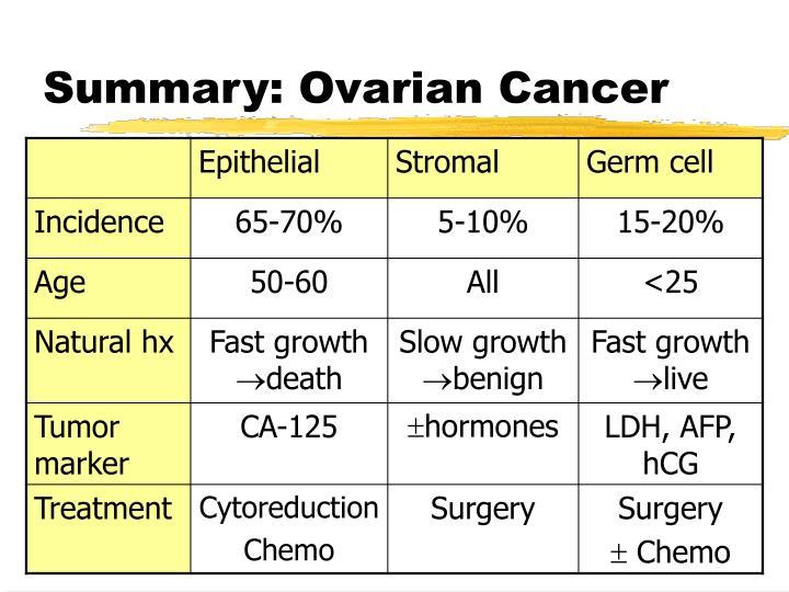 Summary: Ovarian Cancer