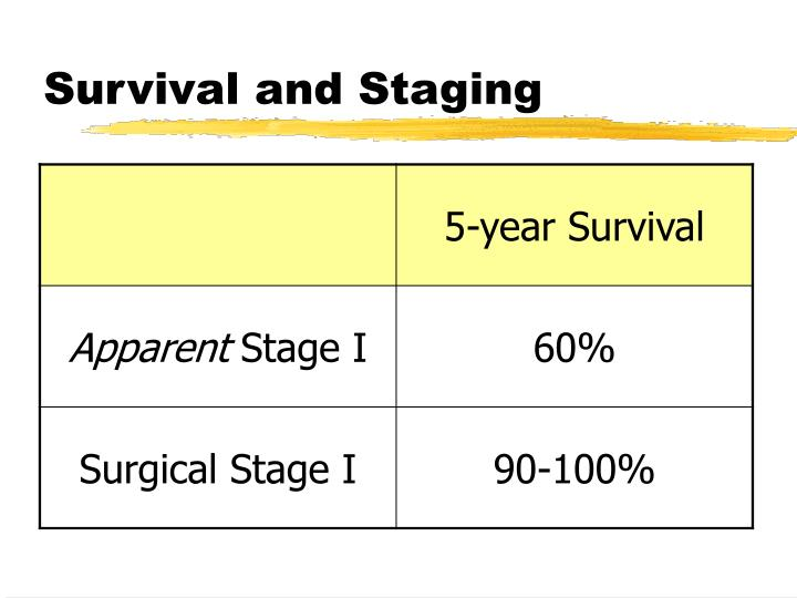 Survival and Staging