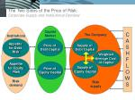 the two sides of the price of risk corporate supply and institutional demand
