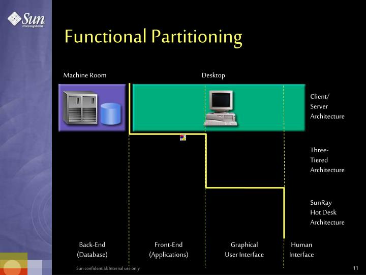 Functional Partitioning