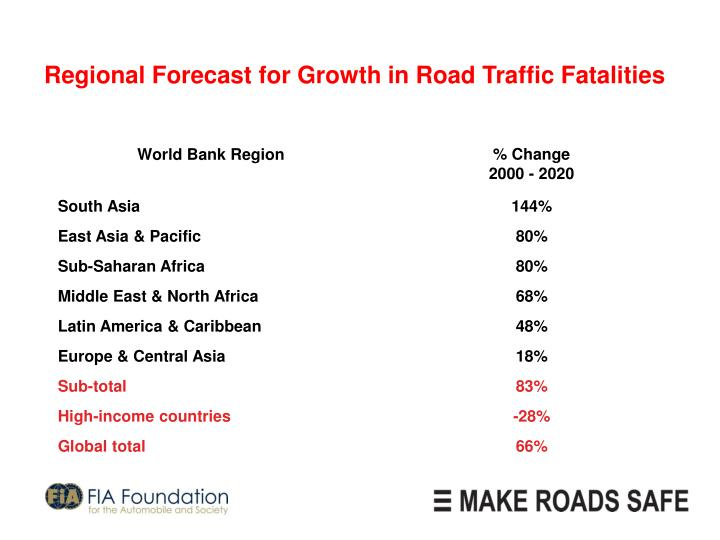 Regional Forecast for Growth in Road Traffic Fatalities