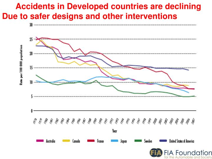 Accidents in Developed countries are declining