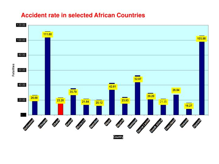 Accident rate in selected African Countries
