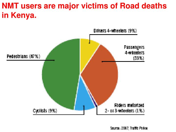 NMT users are major victims of Road deaths in Kenya.