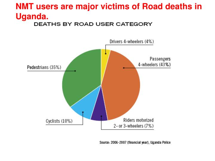 NMT users are major victims of Road deaths in