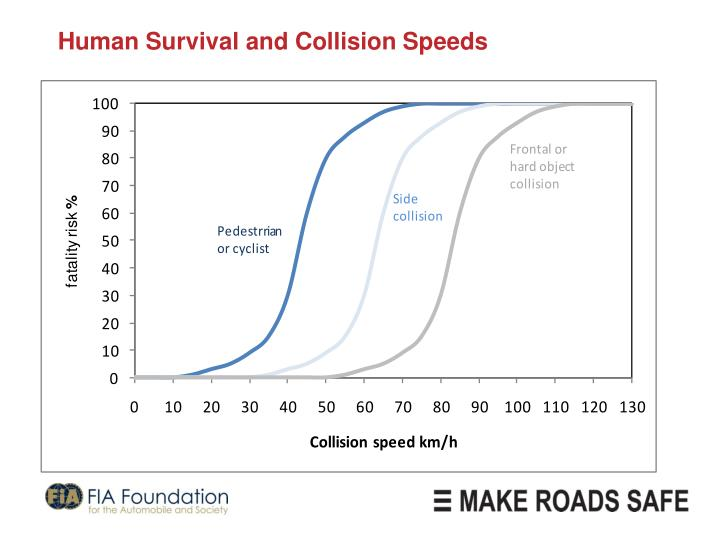 Human Survival and Collision Speeds