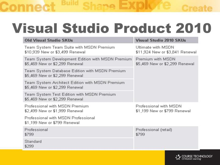 Visual Studio Product 2010