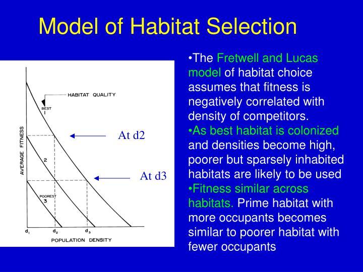 Model of Habitat Selection