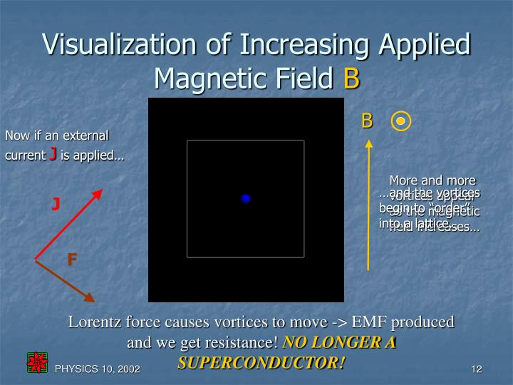Visualization of Increasing Applied Magnetic Field