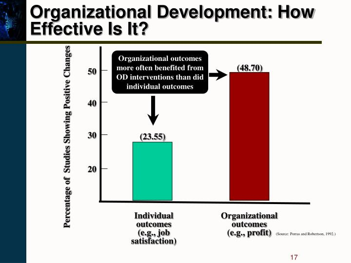 Organizational Development: How Effective Is It?
