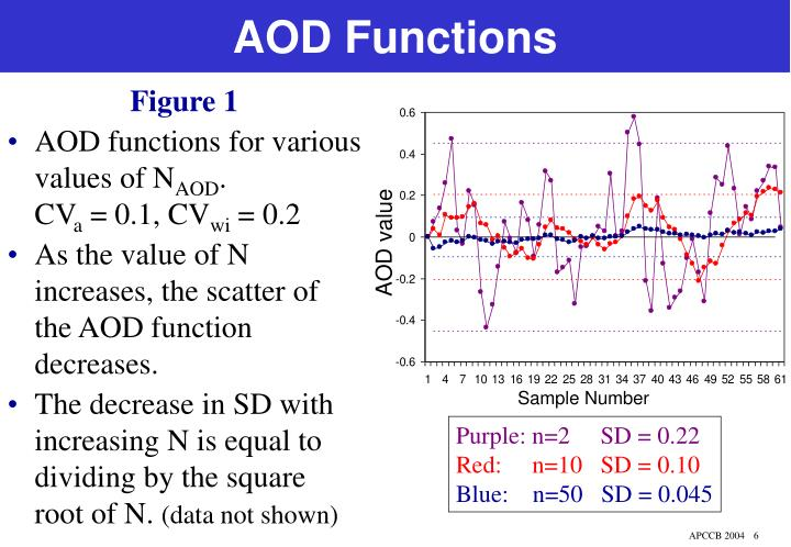 AOD Functions