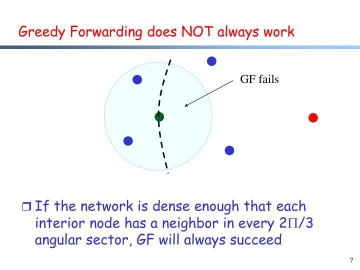 Greedy Forwarding does NOT always work