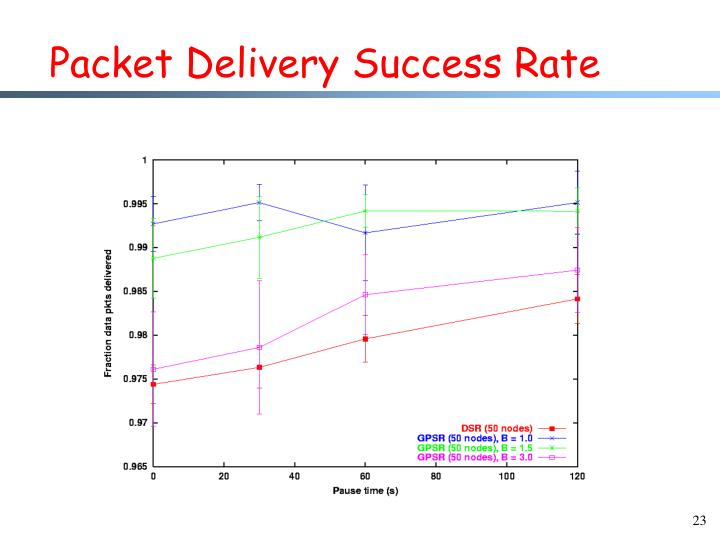 Packet Delivery Success Rate