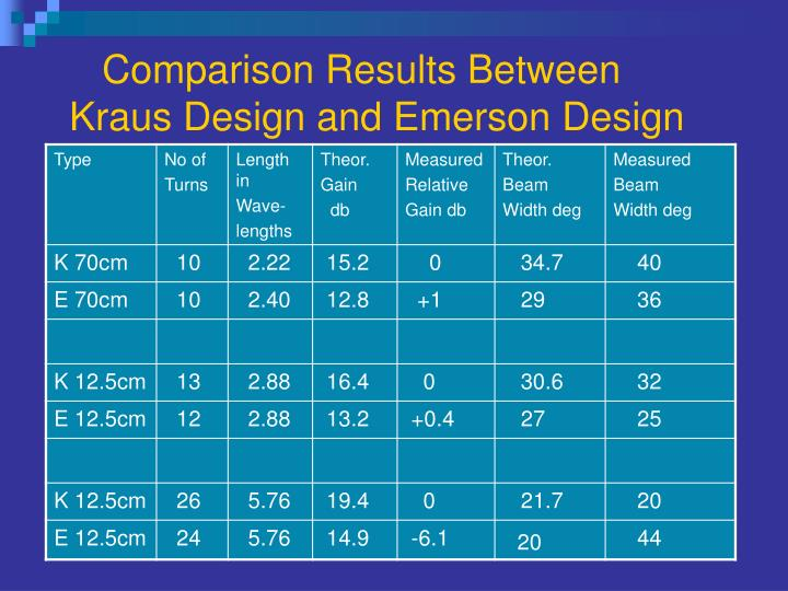 Comparison Results Between