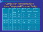 comparison results between kraus design and emerson design