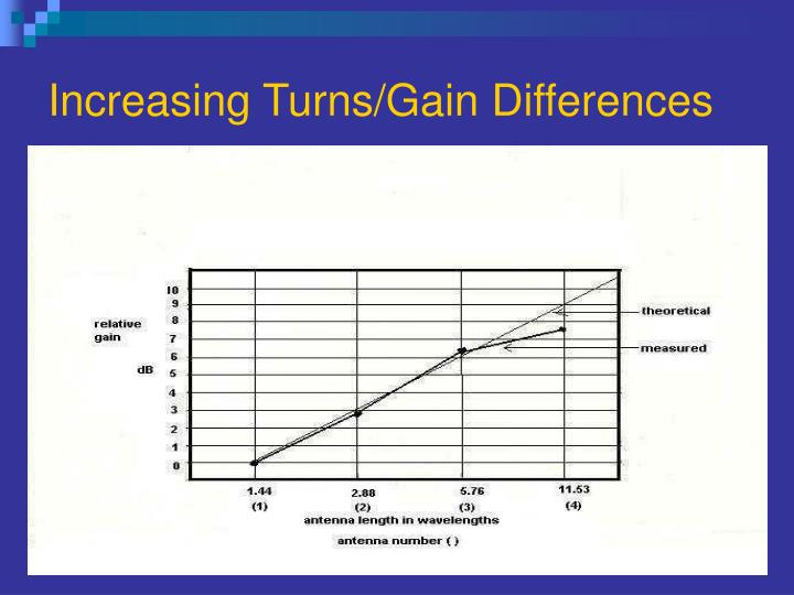 Increasing Turns/Gain Differences
