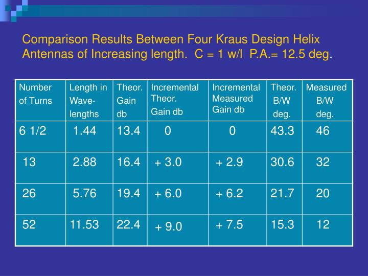 Comparison Results Between Four Kraus Design Helix      Antennas of Increasing length.  C = 1 w/l  P.A.= 12.5 deg