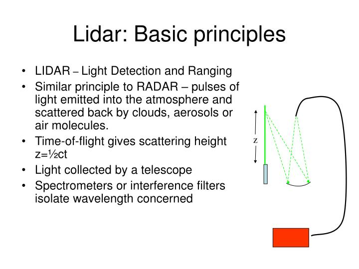 Lidar: Basic principles