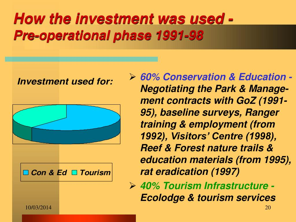 How the investment was used -